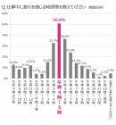 [グラフ2] 仕事中に疲れを感じる時間帯は?