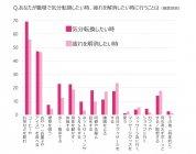 [グラフ4] 職場で気分転換したい時、疲れを解消したい時に行うことは?