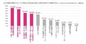 [グラフ5] その後の仕事のパフォーマンスを向上させるために役立つと思うものは?