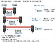 【図1】高精度測定の実現~透過型デジタル変位センサ HG-Tシリーズ