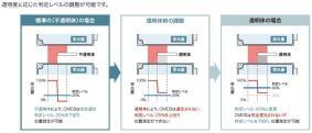 【図4】透明度に応じた判定レベルの調整が可能~透過型デジタル変位センサ HG-Tシリーズ