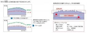 【図5】汚れ堆積による検出能力低下をお知らせ~透過型デジタル変位センサ HG-Tシリーズ