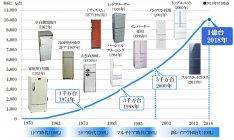 パナソニック 冷蔵庫の生産台数推移と主な特長