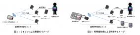 図1:リモコンによる制御のイメージ、図2:照明操作卓による制御のイメージ