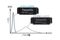 【図1】パルス幅によるコントラストの違い