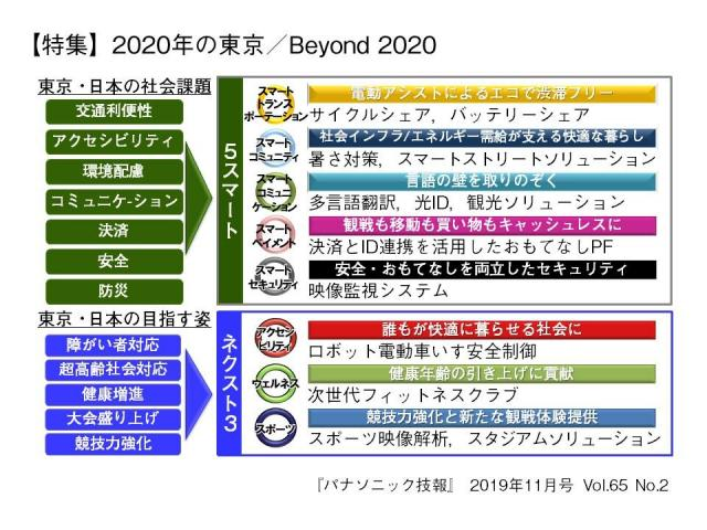 技術論文誌「パナソニック技報」最新号(2019年11月号)発行【特集】2020年の東京/Beyond 2020