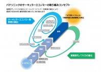 サーキュラーエコノミーの取り組みコンセプト