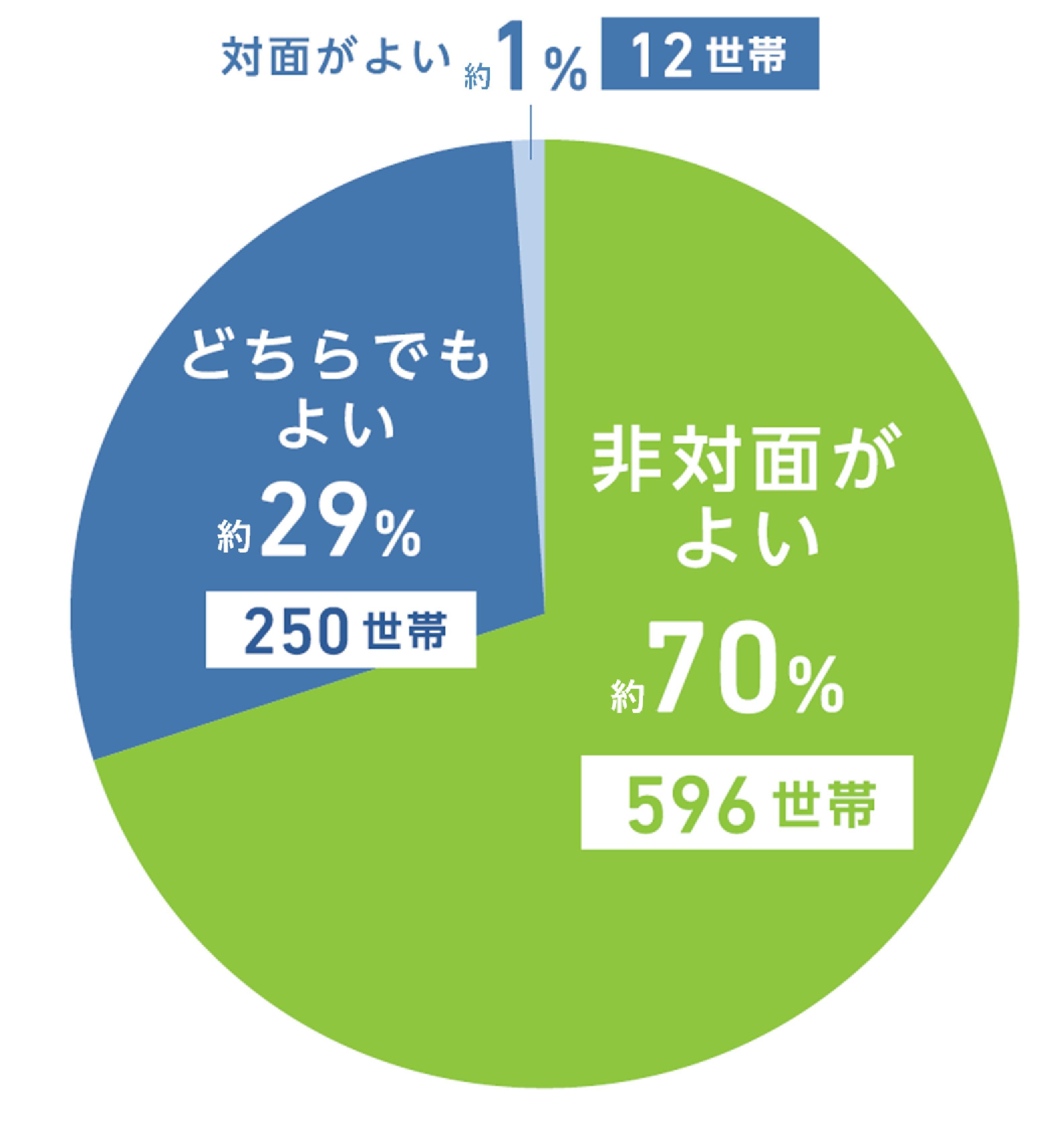 01_荷物の受け取り方グラフ