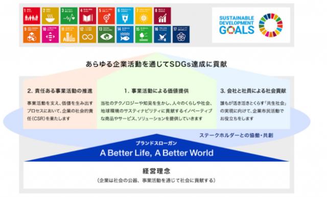 パナソニック「SDGsへの取り組み」Webサイトを公開