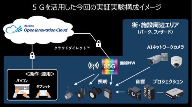 5Gを活用した街空間演出の実証実験を実施 ~クラウド制御で光×音 によるエリア価値向上に挑戦~