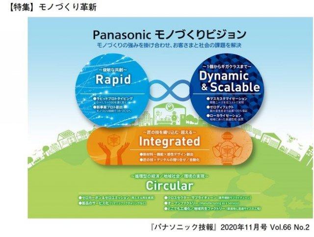 技術論文誌「パナソニック技報」最新号(2020年11月号)発行 【特集】モノづくり革新