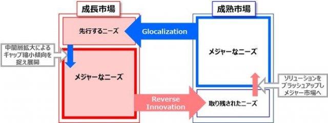 成長市場のソリューションを成熟市場へクロスボーダー事業開発でリバースイノベーションを推進