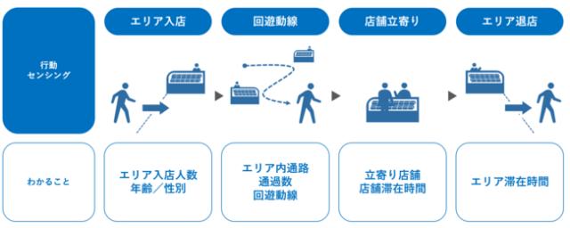 JR東日本グループの鉄道会館とパナソニックが、コロナ禍における「グランスタ東京」の購買行動の変容を捉えたデータマーケティングを推進
