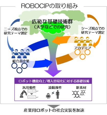 「技術研究組合 産業用ロボット次世代基礎技術研究機構」加入のお知らせ