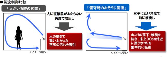 ■ сравнение регулировки воздушного потока