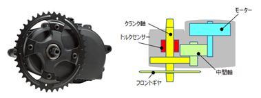 スポーツドライブユニット(一軸)