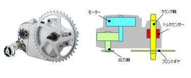 既存のドライブユニット(二軸)