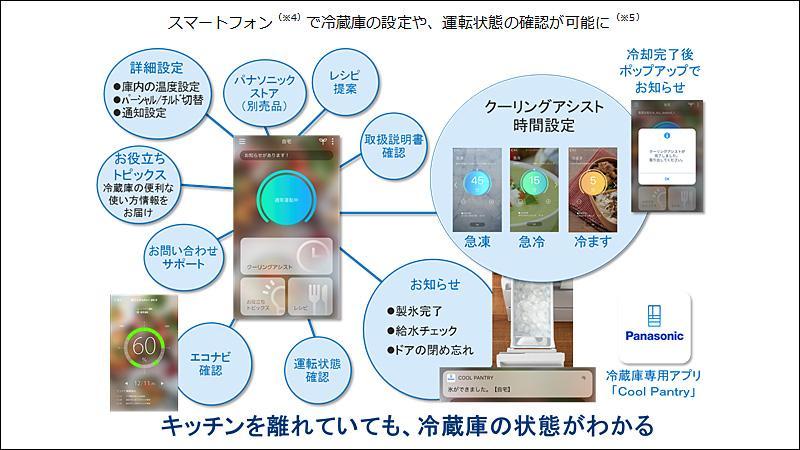 スマートフォン(※4)で冷蔵庫の設定や、運転状態の確認が可能に<sup>(※5)</sup>