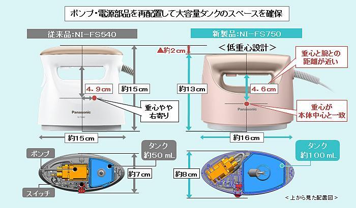 ポンプ・電源部品を再配置して大容量タンクのスペースを確保