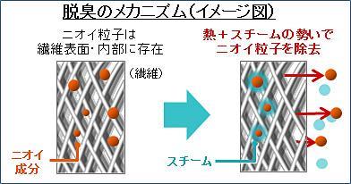 繊維表面・内部に存在するニオイ粒子をスチームの熱と勢いで除去