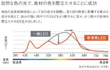 独自の波長制御技術によって光の成分を調整