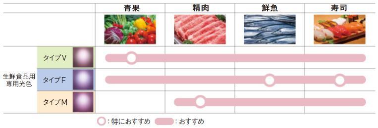 青果・鮮魚・精肉の各々の専門食材売り場に特化した光