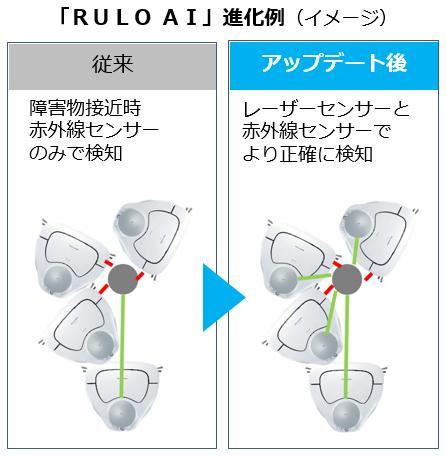 「RULO AI」進化例イメージ(従来 障害物接近時 赤外線センサーのみで検知、アップデート後 レーザーセンサーと赤外線センサーでより正確に検知)