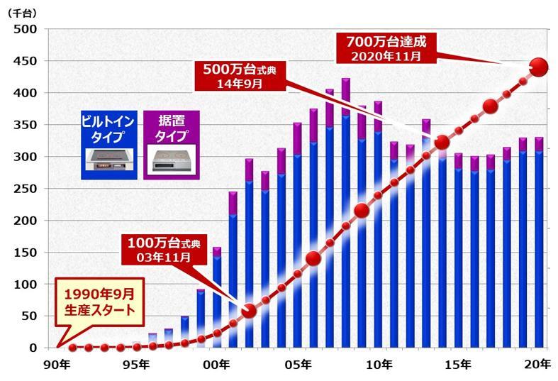 200 V対応IHクッキングヒーターの生産推移グラフ
