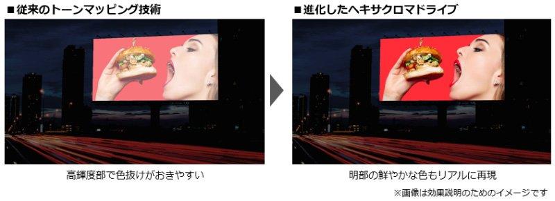 従来のトーンマッピング技術と進化したヘキサクロマドライブ イメージ