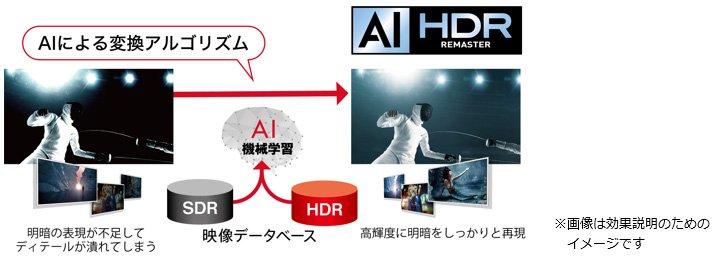 AI HDRリマスター イメージ