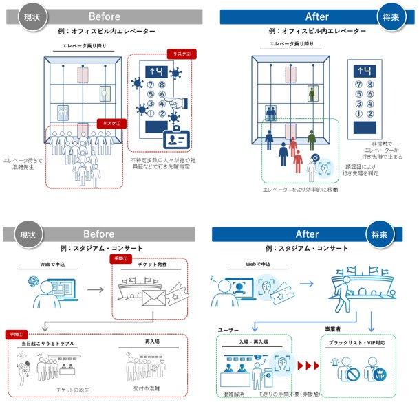 オフィスビル内エレベーターの現状と将来のイメージ図、スタジアム・コンサートの現状と将来のイメージ図