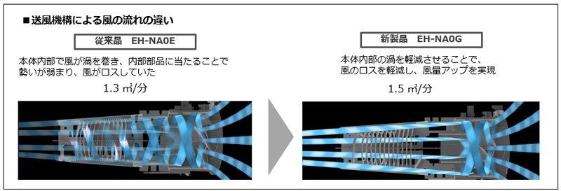従来品 EH-NA0Eと新製品 EH-NA0Gの送風機構による風の流れの違い イメージ図