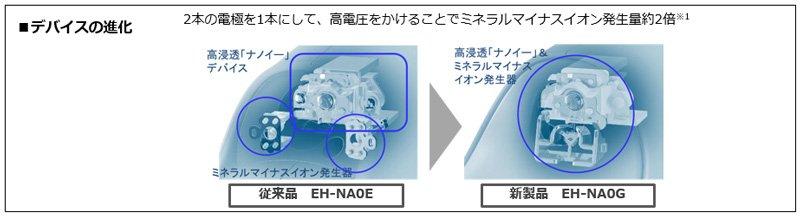 従来品 EH-NA0Eと新製品 EH-NA0Gのデバイスの進化 イメージ図