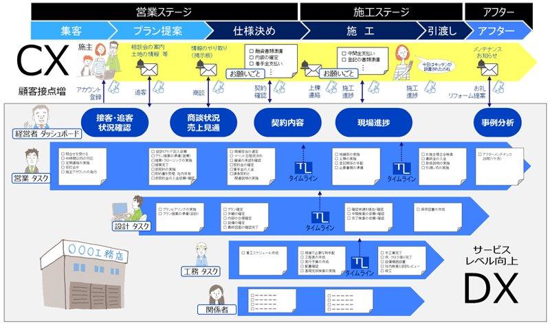 サービスの図