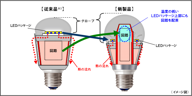 ■LED電球内部構造(パッケージと回路の配置比較)