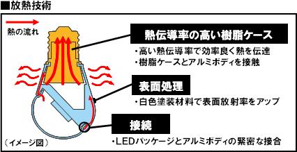 ■放熱技術
