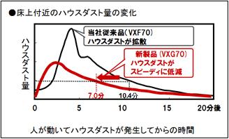 ● изменения в количество времени нашей обычной домашней пыли у пола (VXF70) домашней пыли новым способом распространения продукта (VXG70) Дом домашней пыли пыль образуется в результате сокращения людей двигаться быстрее