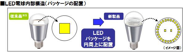 ■LED電球内部構造(パッケージの配置)