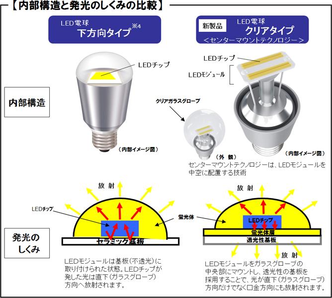 【内部構造と発光のしくみの比較】