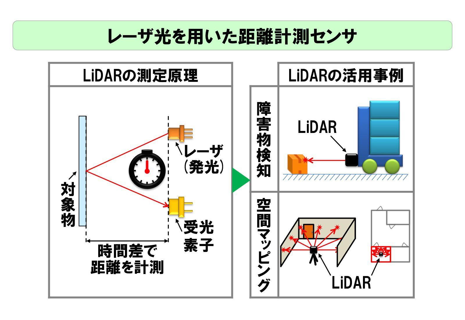 LiDARの測定原理と活用事例