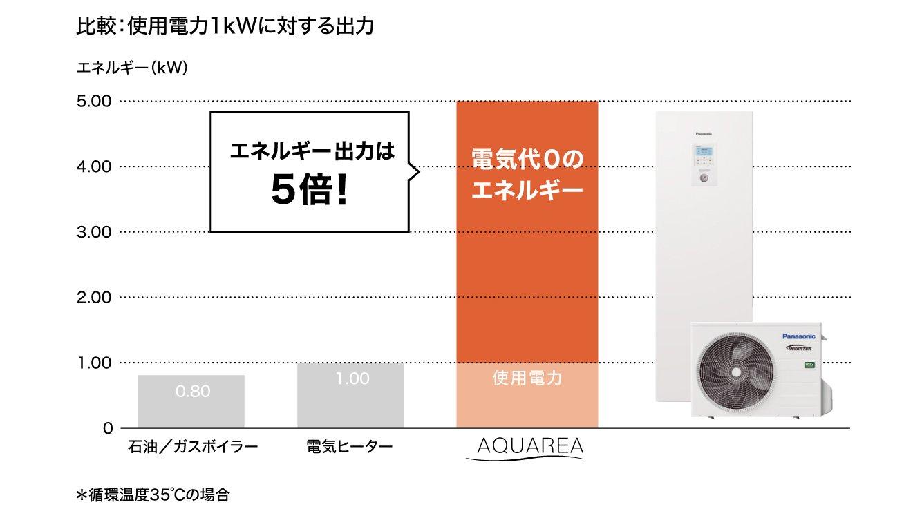 グラフ:使用電力1kWに対する出力の比較