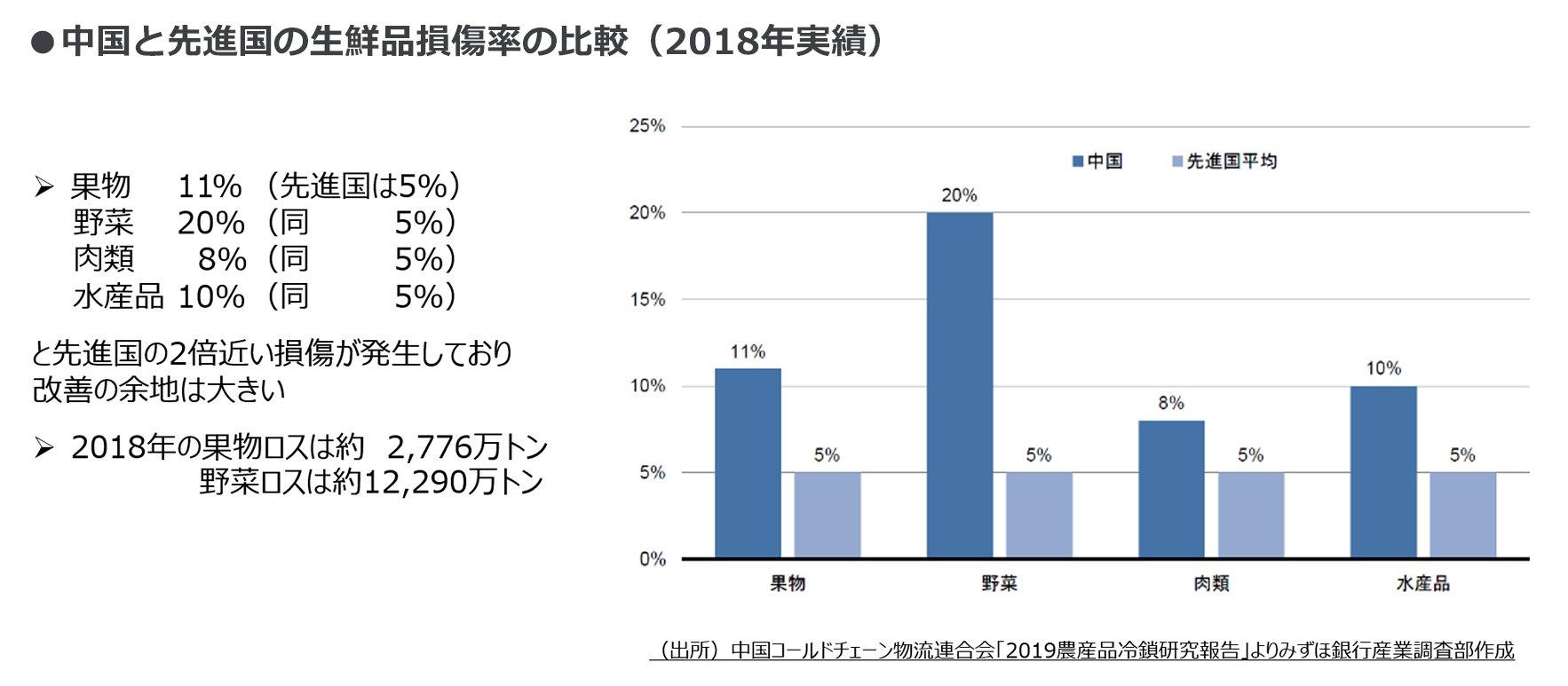 グラフ:中国と先進国の生鮮品損傷率の比較