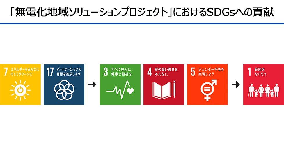 図版:「無電化地域ソリューションプロジェクト」におけるSDGsへの貢献。SDGsの17の目標のアイコン。左から、「目標7:エネルギーをみんなにそしてクリーンに」「目標17:パートナーシップで目標を達成しよう」「目標3:すべての人に健康と福祉を」「目標4:質の高い教育をみんなに」「目標5:ジェンダー平等を実現しよう」「目標1:貧困をなくそう」。