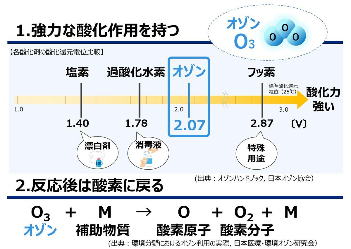 図:「オゾン」の特徴