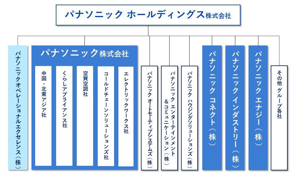 図:2022年4月1日付組織体制