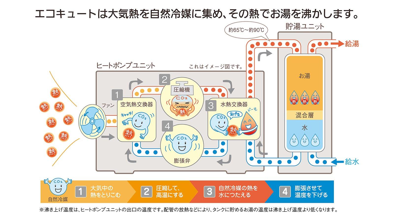 イラスト:エコキュートが大気熱を自然冷媒に集め、その熱でお湯を沸かす仕組み