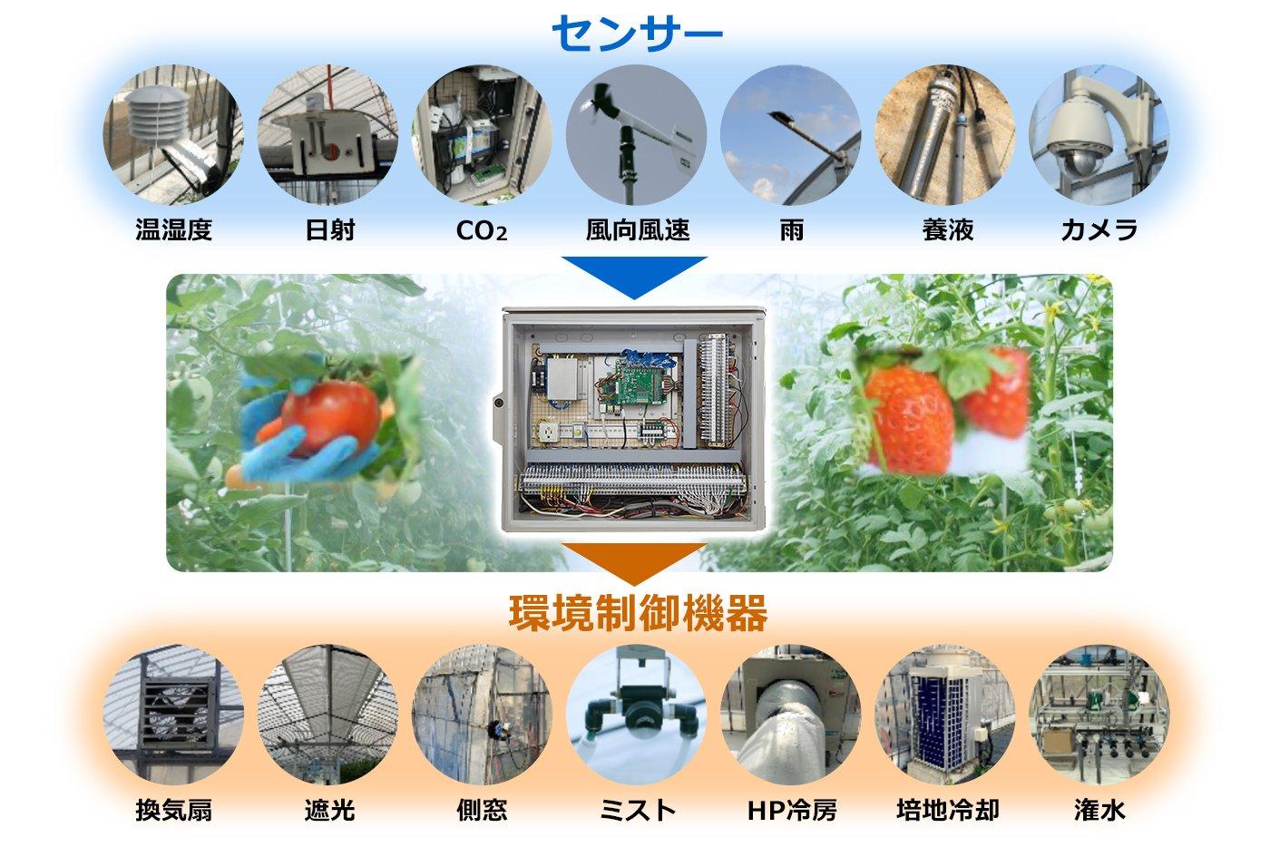 クラウド型統合環境制御システム「Smart菜園'sクラウド」