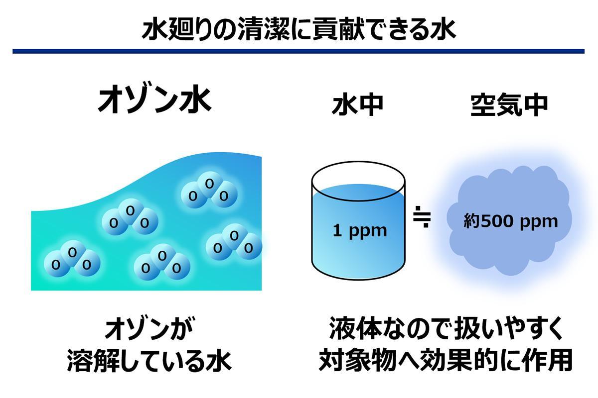 図:「オゾン水」の特長