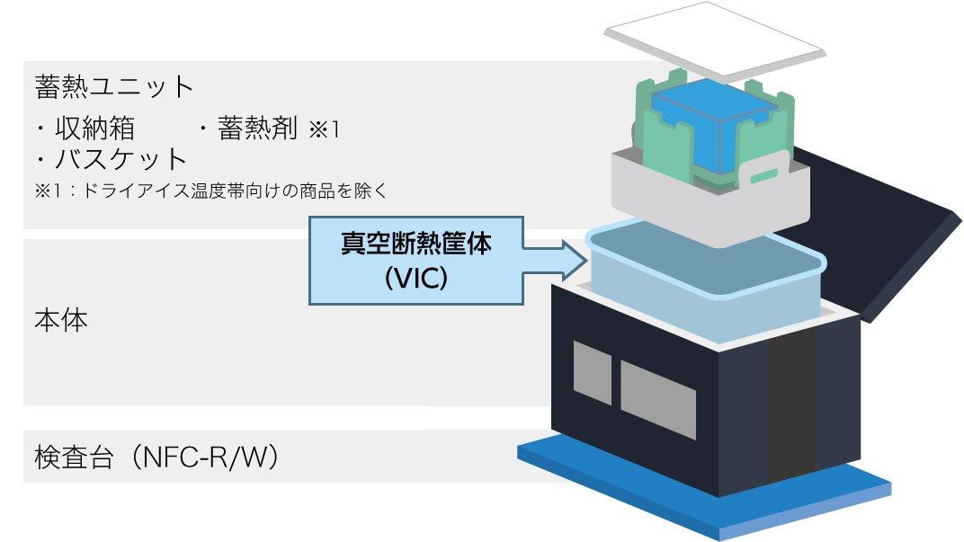 図:「VIXELL」の構造。中に保冷のキーとなるハコ状の真空断熱筐体(VIC)が内蔵されており、蓄熱ユニットと同梱することで一定の温度帯を保つ