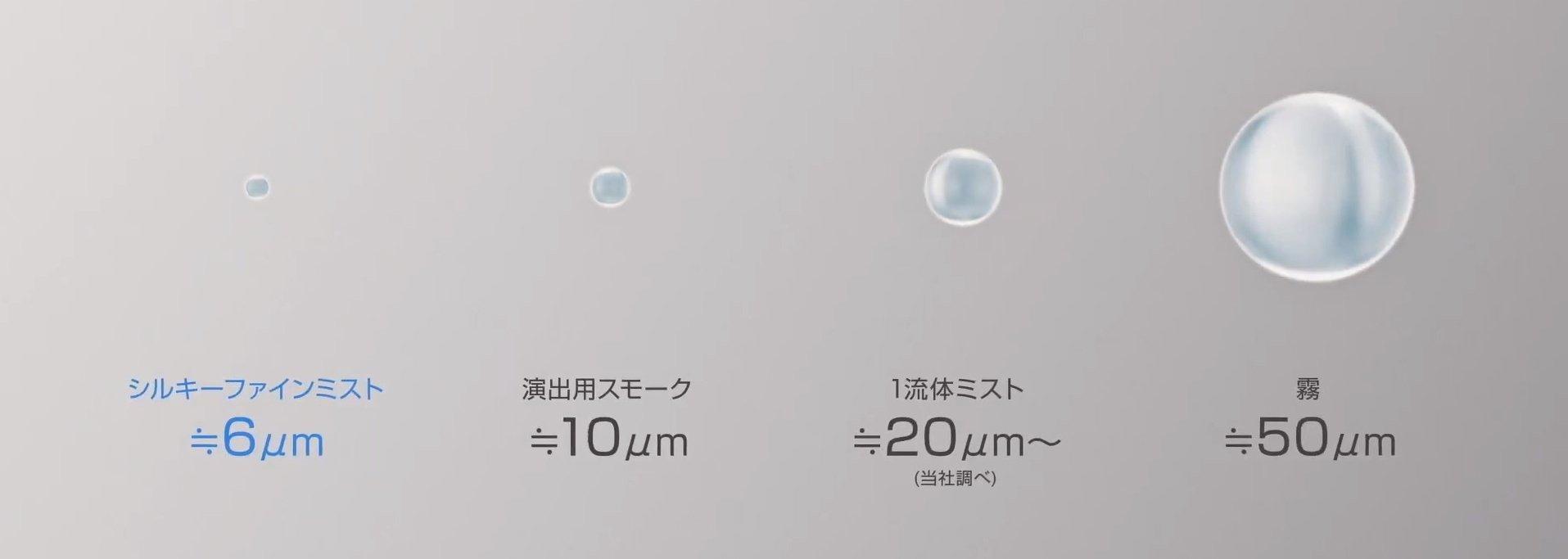 「グリーンAC Flex」のシルキーファインミストと他の物質とのサイズ比較(1マイクロメートル = 0.001 ミリメートル)
